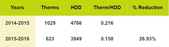 home energy savings table
